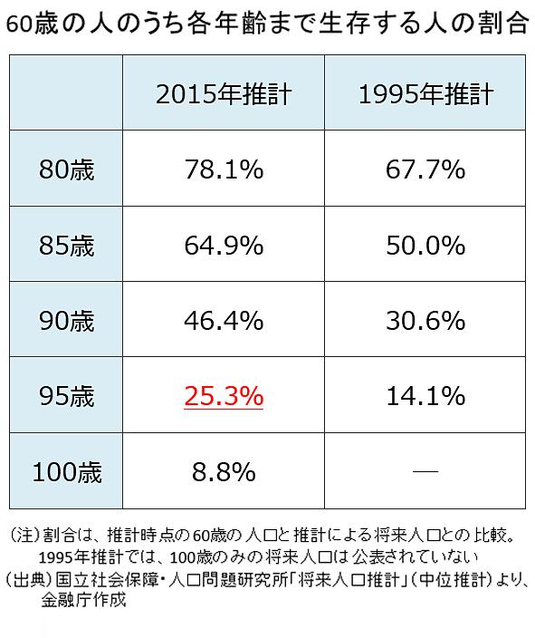 60歳の人のうち各年齢まで生存する人の割合