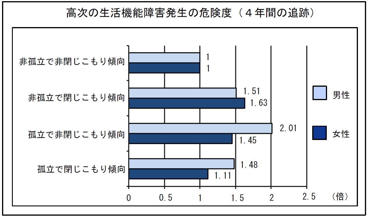高次の生活機能障害発生の危険度グラフ